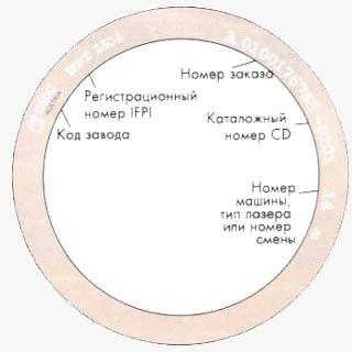 компак диск